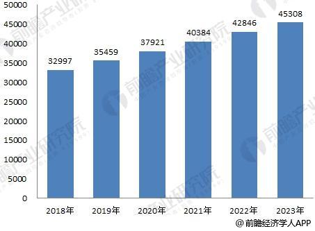 2018-2023年中国医药行业发展前景预测