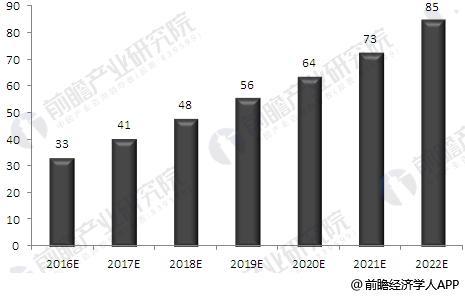 2016-2022年荧光显微镜行业市场容量预测