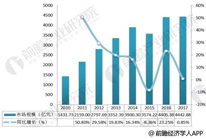 2010-2017年我国珠宝商首饰行业销售规模及增长情况