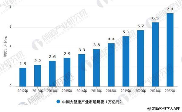 2012-2022年中国大健康产业市场规模情况