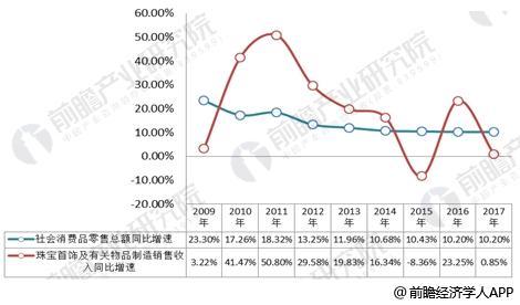 2009-2017年珠宝首饰行业增速与社会消费品零售总额走势对比走势图