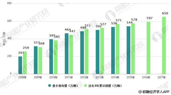 重卡保有量与过去8累计销量相近(单位:万辆)