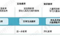 反思携程亲子园虐童事件,看中国<em>早</em><em>教</em>市场的发展机遇