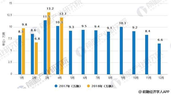 2017/2018年中国重卡汽车销量对比