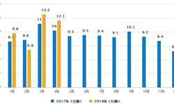 1-4月重卡累计<em>销量</em>达44.4万辆 同比增长14%