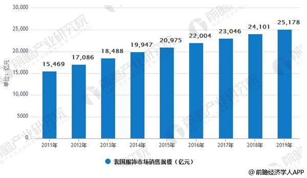 2011-2019年我国服饰市场销售规模及预测情况