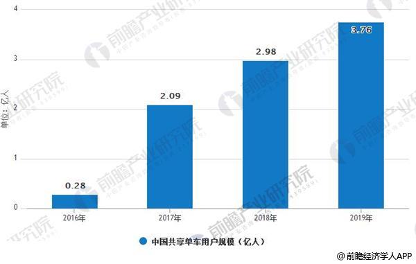 2016-2019年中国共享单车用户规模情况