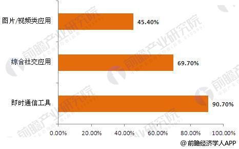 2016年中国社交应用使用率分析