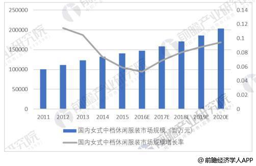 国内女式中档休闲服装市场规模及增长率