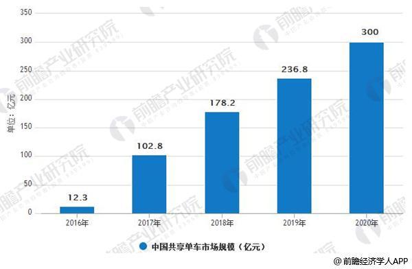2016-2020年中国共享单车市场规模情况