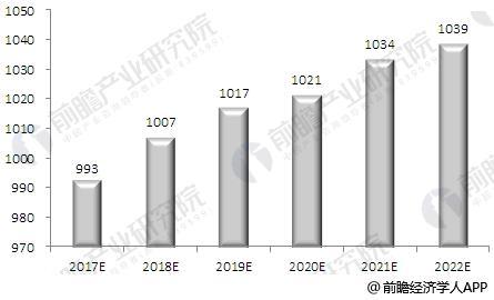 2017-2022年中国液晶显示器市场规模预测(单位:亿元)