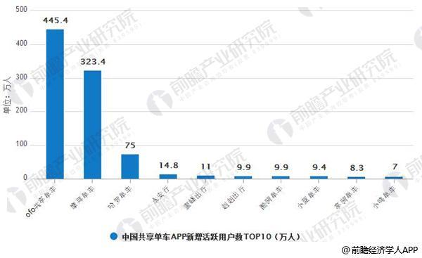 2018年2月中国共享单车APP新增活跃用户数TOP10