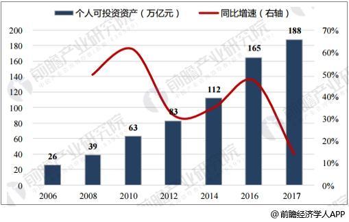 2006~2017E个人可投资资产规模及增速