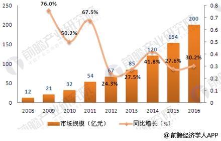 2008-2016年中国社交网络行业市场规模变化
