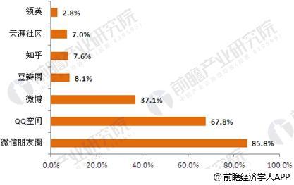 2016年中国社交应用使用率排名