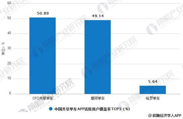 2018年2月中国共享单车APP活跃用户覆盖率TOP3