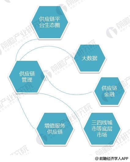 供应链管理5