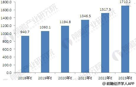 中国汽车电子市场规模及预测