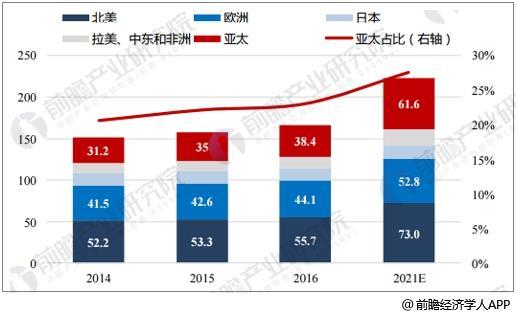 2014~2021E全球私人财富总额