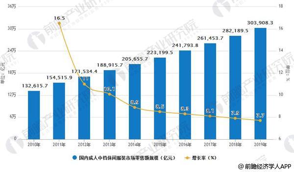 2010-2019年国内成人中档休闲服装市场零售额规模