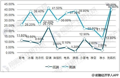 2017年低端VS高端家电产品零售额渗透率