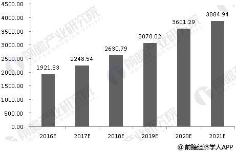 2017-2022年中国人力资源服务行业市场规模预测