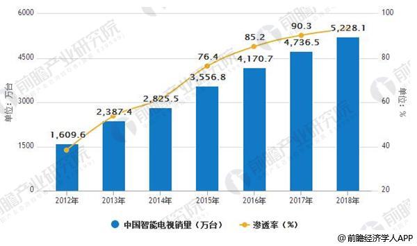 2014-2018年中国智能电视销量及渗透率情况