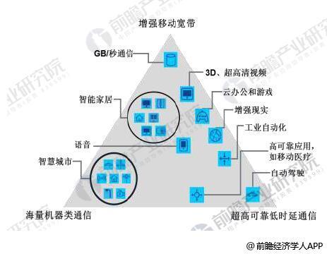 5G网络的应用场景