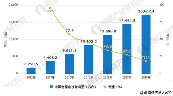2012-2018年中国智能电视保有量情况
