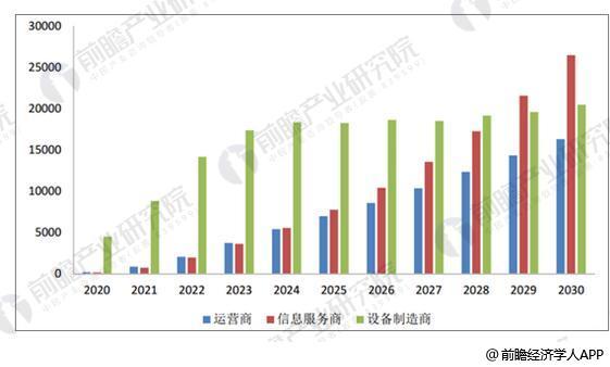 5G直接经济产出结构(亿元)