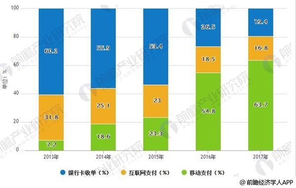 2013-2017年中国第三方支付交易规模结构