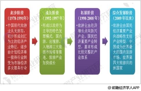中国旅游业发展历程