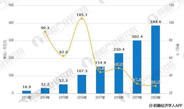 2013-2020年中国第三方支付综合支付交易规模情况