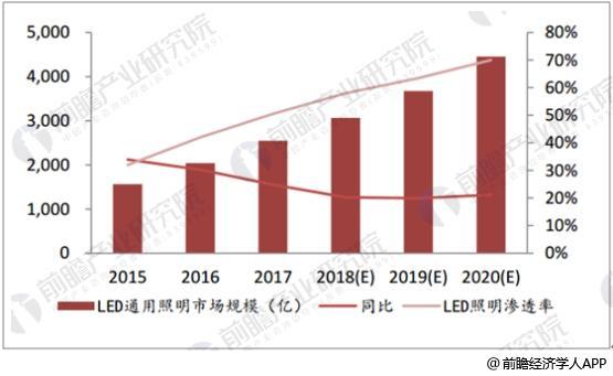 中国LED照明市场规模、同比增速及渗透率预测