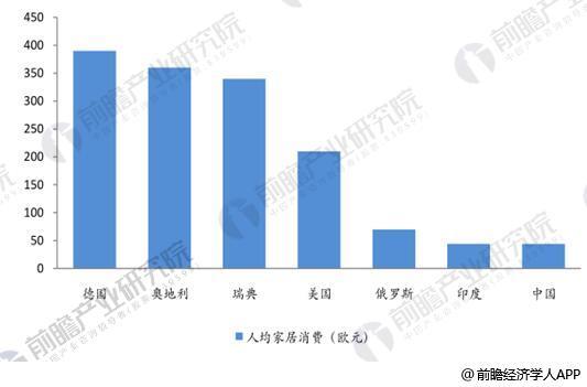 2013年全球人均家具消费(欧元)
