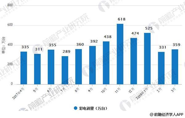 2017-2018年3月份彩电销量情况