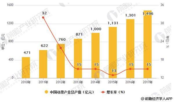 2000-2017年中国动漫行业产值预测(单位:亿元)