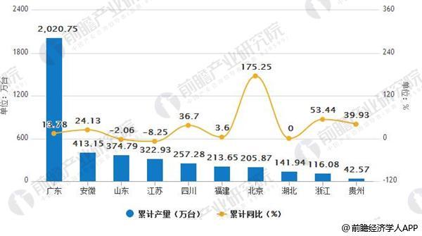 2018年1-3月中国各省市彩色电视机产量排行榜