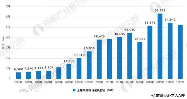 全球风电市场装机容量 (GW)