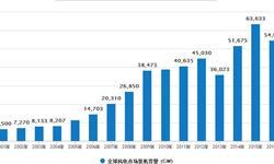 风电装机容量<em>发展</em><em>空间</em>巨大 到2020年容量有望达到260GW
