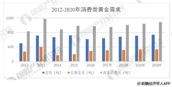 2012-2020年消费类黄金需求