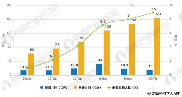 2012-2017年风电并网容量及电源结构占比情况