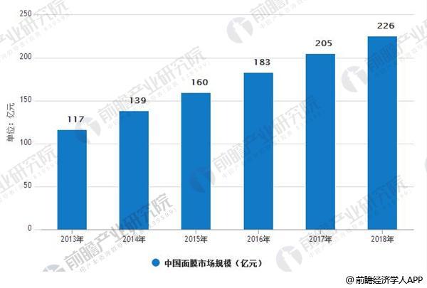 2013-2018年中国面膜市场规模情况