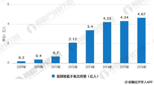 2009-2016我国智能手机出货量(亿台)