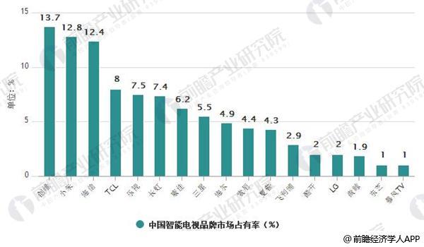 2017年中国智能电视品牌市场占有率情况