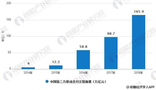 2014-2018年中国第三方移动支付交易规模