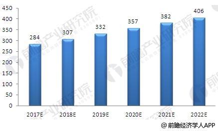 2017-2022年我国肿瘤医院入院人数预测