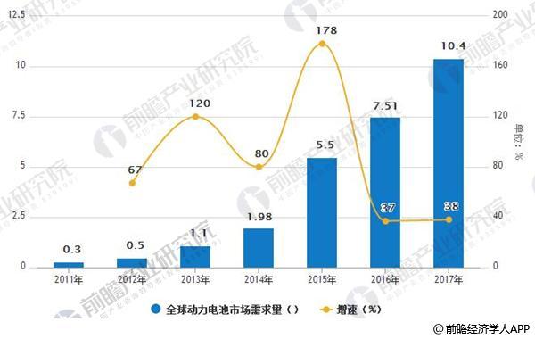 2011-2017年全球动力电池市场需求量及增速情况