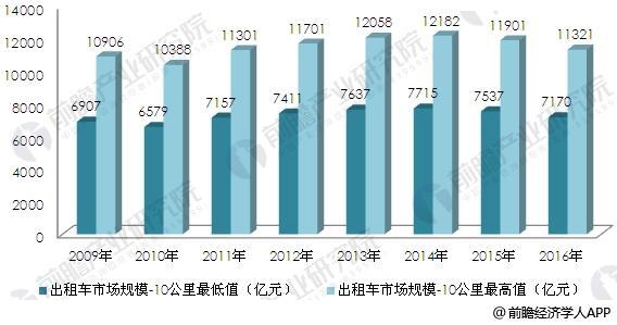 2009-2016年中国出租车行业市场规模测算