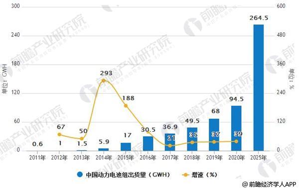 2011-2025年中国动力电池组出货量及增速情况